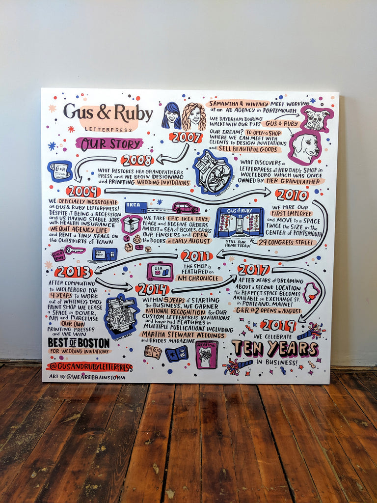 Brainstorm Timeline for Gus & Ruby Letterpress