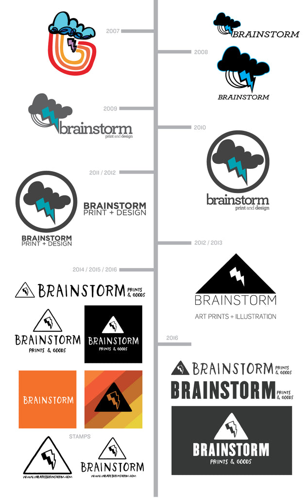 Brainstorm Blog - Logo Transformation 2007-2016