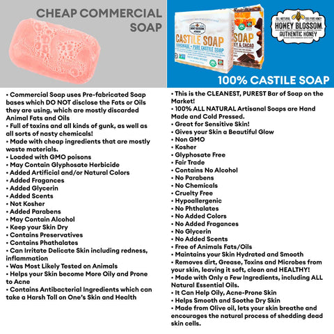 Image of a 100% Castile Soap vs. cheap commercial soap chart. making reference that 100% castile soap is:This is the cleanest, purest bar of soap on the market, 100% all natural, artisanal soaps are hand made and cold pressed, great for sensitive skin, gives your skin a beautiful glow, non gmo, kosher, glyphosate free, fair trade, contains no alcohol, no parabens
