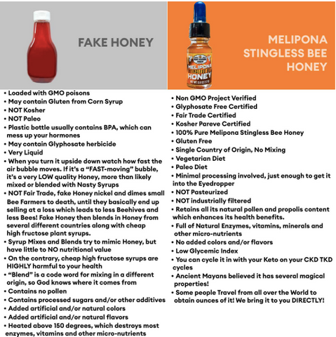 A chart showing the difference between melipona honey and fake honey, pointing out that melipona honey is: non gmo project verified, glyphosate free certified, fair trade certified, kosher pareve certified, 100% pure melipona stingless bee honey, gluten free, single country of origin, no mixing, vegetarian diet, paleo diet.  and that the fake honey makes mention of:: loaded with gmo poisons, may contain gluten from corn syrup, not kosher, not paleo, plastic bottle usually contains BPA, which can mess up your hormones, may contain glyphosate herbicide, very liquid honey.