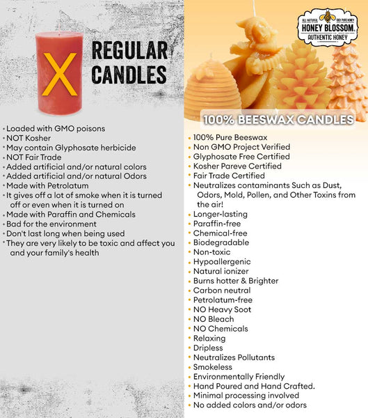 Image showing the differences between 100% beeswax candles versus regular candles. Some of the points shown are that the beeswax candles neutralizes contaminants such as dust, odors, mold, pollen, and other toxins from the air, longer lasting, paraffin-free, chemical free, biodegradable, non-toxic, hypoallergenic... And Regular Candles are loaded with GMO poisons, with added artificial and/or natural colors and odors
