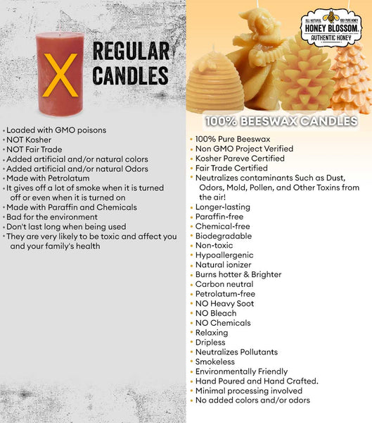 A chart showing the differences between 100% beeswax candles versus regular candles. Some of the points shown are that the beeswax candles neutralizes contaminants such as dust, odors, mold, pollen, and other toxins from the air, longer lasting, paraffin-free, chemical free, biodegradable, non-toxic, hypoallergenic... And Regular Candles are loaded with GMO poisons, with added artificial and/or natural colors and odors