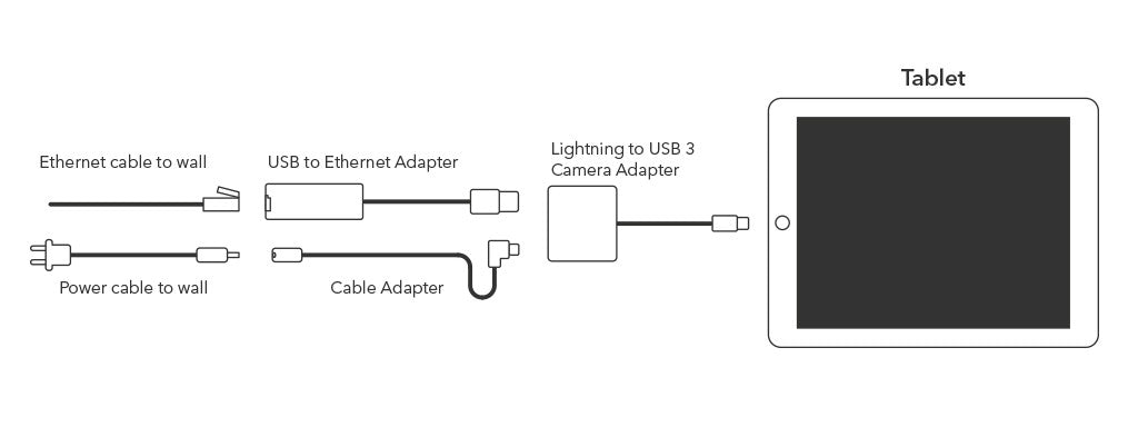 we also offer a low voltage power system poe kit to allow extending the  connection with a single ethernet cable if your kiosk is far from an outlet