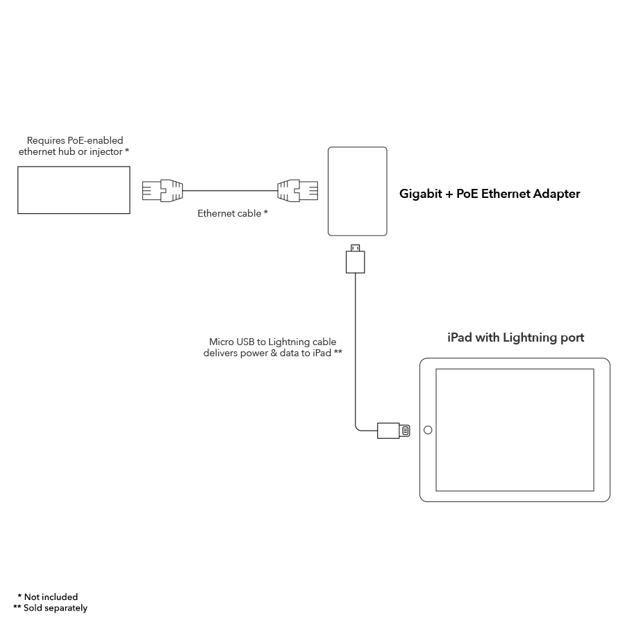 Ethernet 10 100 1000 Mbit Rj45 Wiring Diagram And Cable Diagram