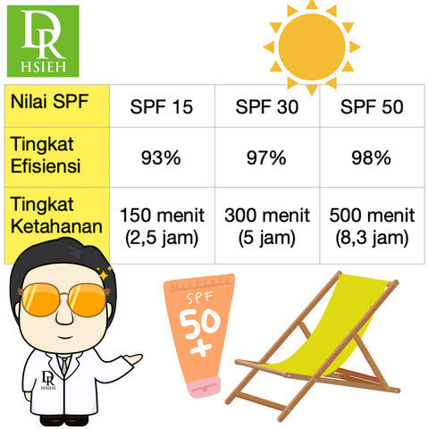 Sunblock Dr.Hsieh SPF50