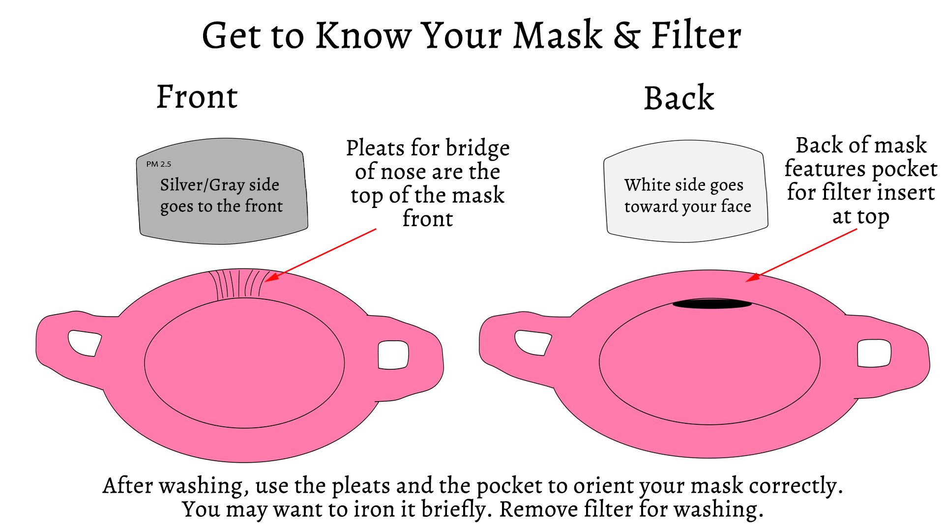 Get to know your mask