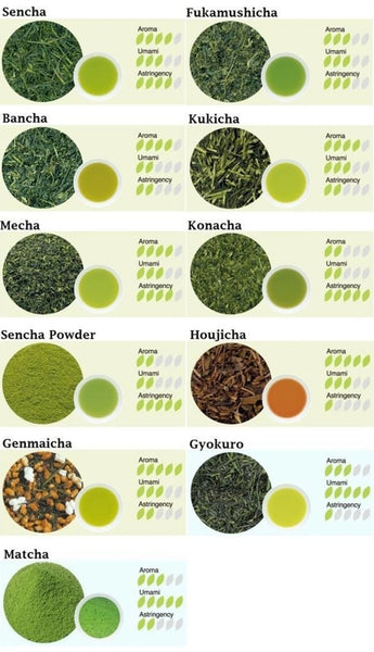 Pictorial snapshot of all different types of Green teas