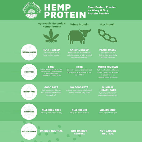 Ayurvedic Essentials Hemp Protein Powder