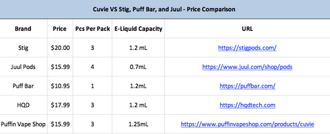 HQD Cuvie Price Comparison VS Stig, Puff Bar and Juul Pods. Screen shot of graph show that the HQD Cuvie cost less than other top e-cigarette brands per ml of e-juice.