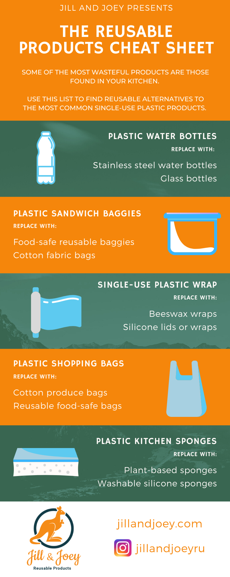 Reusable Products Cheat Sheet