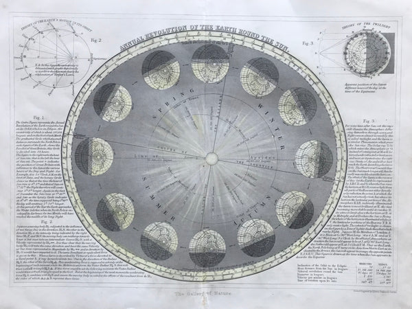 1860 Annual Revolution of the Earth round the Sun