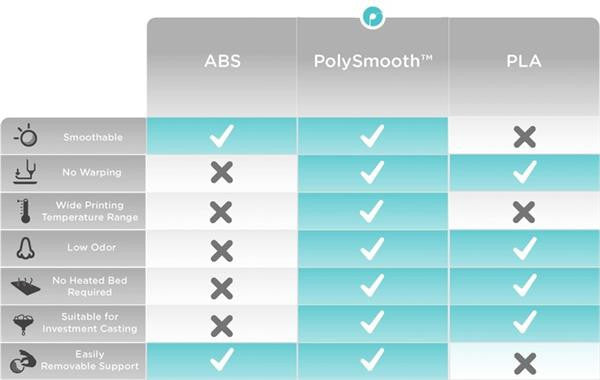 Polymaker PolySmooth Comparison canada