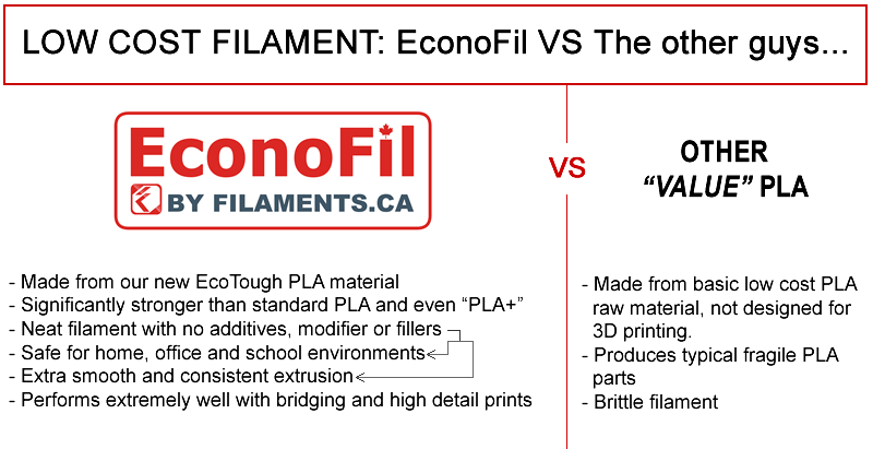 EconoFil PLA vs Value PLA 3D Printer Filament Canada