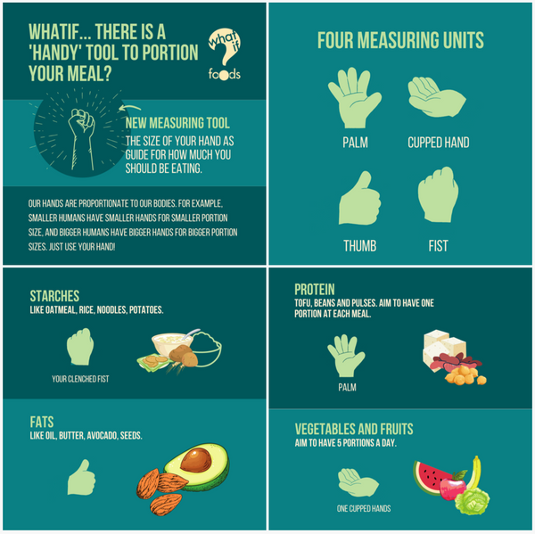 WhatIF Foods graphic for my healthy plate guidelines