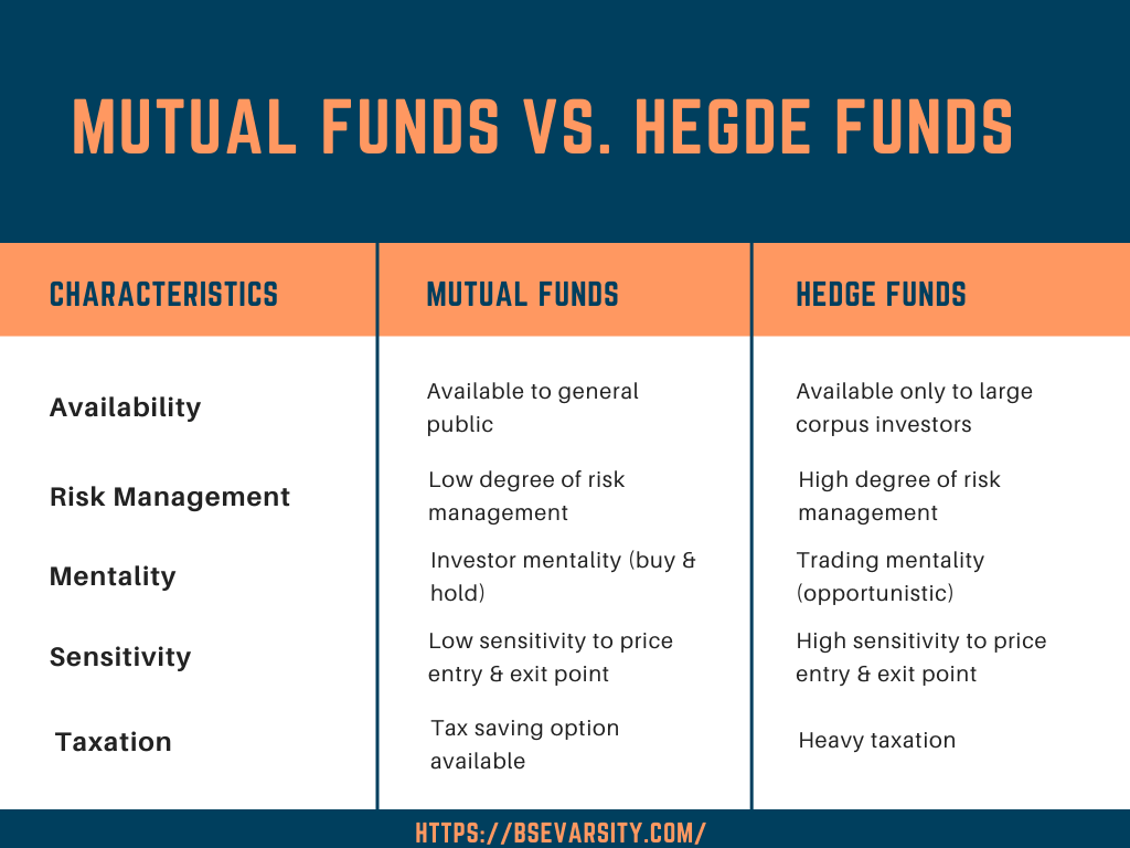 Mutual Fund Vs Hedge Funds
