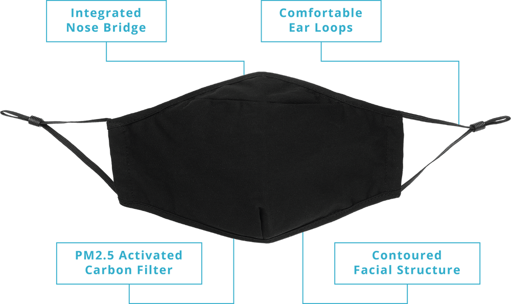 Reusable Mask Info