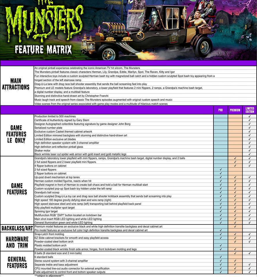 Munsters Premium Pinball - FInal Payment 1k DEP Debit Card
