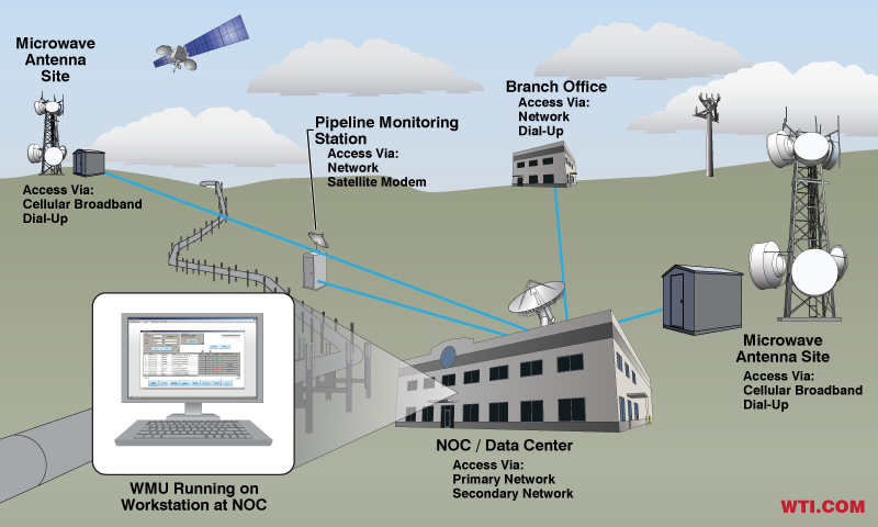 Out-of-Band Management Solution for Enterprise Networks in Public Utilities Applications - NOC