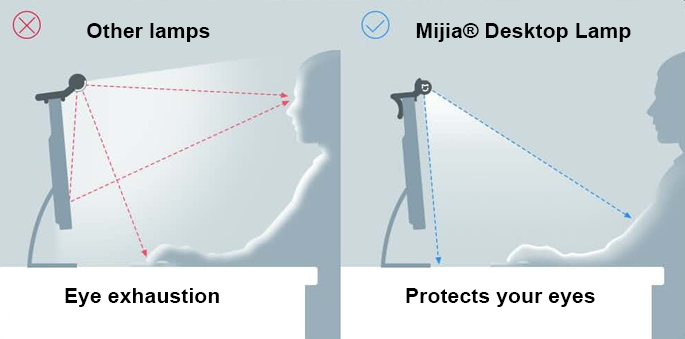 desk lamp eye protection system