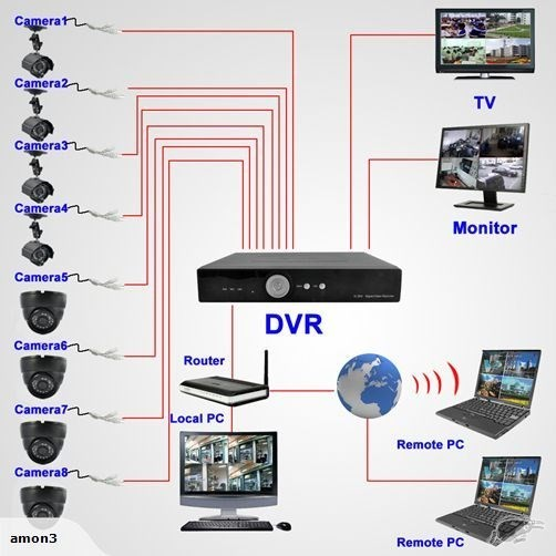 CCTV 8 CH Full D1 DVR With 8 Dome Sony Cameras