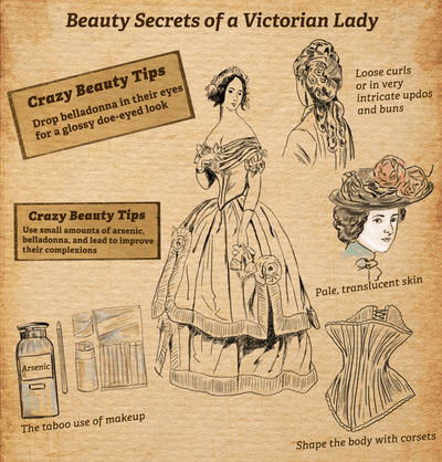 Beauty Secrets of a Victorian Lady