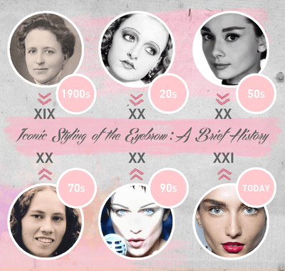 Iconic Styling of the Eyebrow: A Brief History