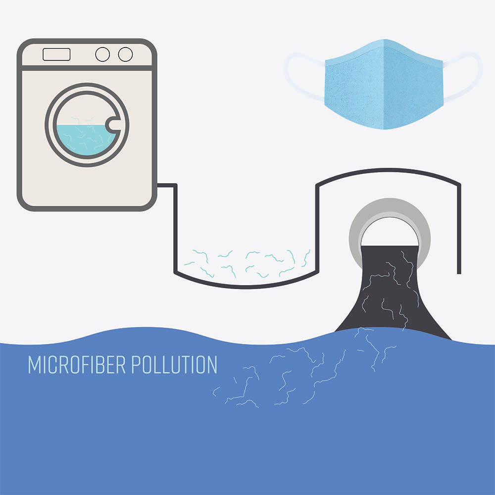 What is Microfiber Pollution?