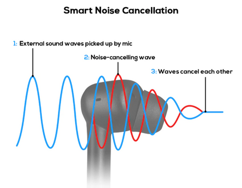 ANC-Smart-Noice-Cancellation-Earbuds