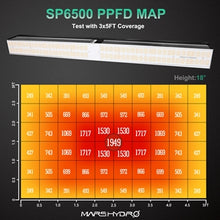 Load image into Gallery viewer, Mars Hydro SP6500 Led Grow Light