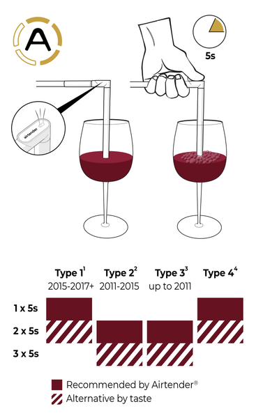 Aerating Red Wines Reference