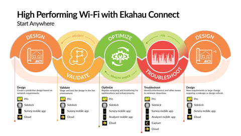 The lifecycle of an enterprise wireless network