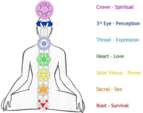 Our Chakra System – Count Your Blessings Bracelets