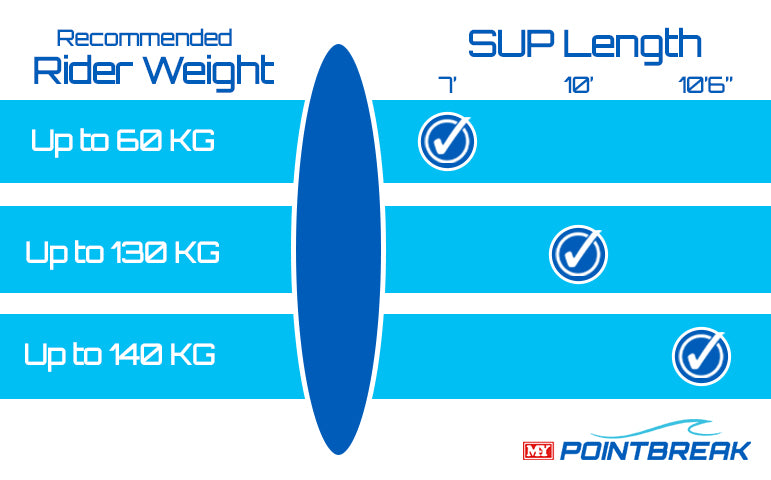 Image showing the recommended rider weight for each of the three board sizes available from Pointbreak