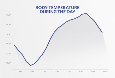 https://www.google.com/url?sa=i&url=https%3A%2F%2Fwww.quora.com%2FWhy-does-my-body-temperature-rise-close-to-my-periods-time&psig=AOvVaw0nIRImNJuNnOqvU5gDTe0G&ust=1615996995486000&source=images&cd=vfe&ved=0CAIQjRxqFwoTCLCX1omYte8CFQAAAAAdAAAAABAe