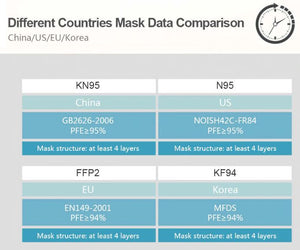 4-Layer KN95 Mask with Metal Nose Clip (50 Masks) - FDA, CE Certified - $2.50 per mask