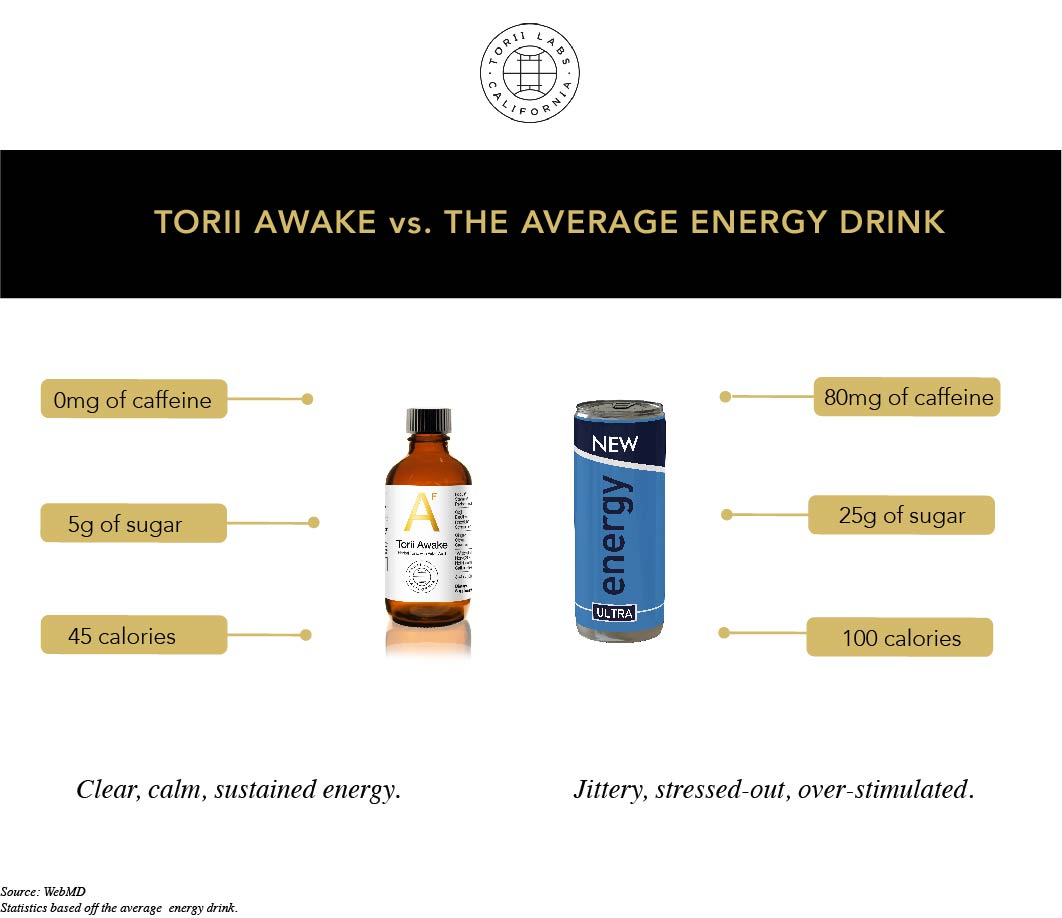 Torii Awake vs. An Energy Drink