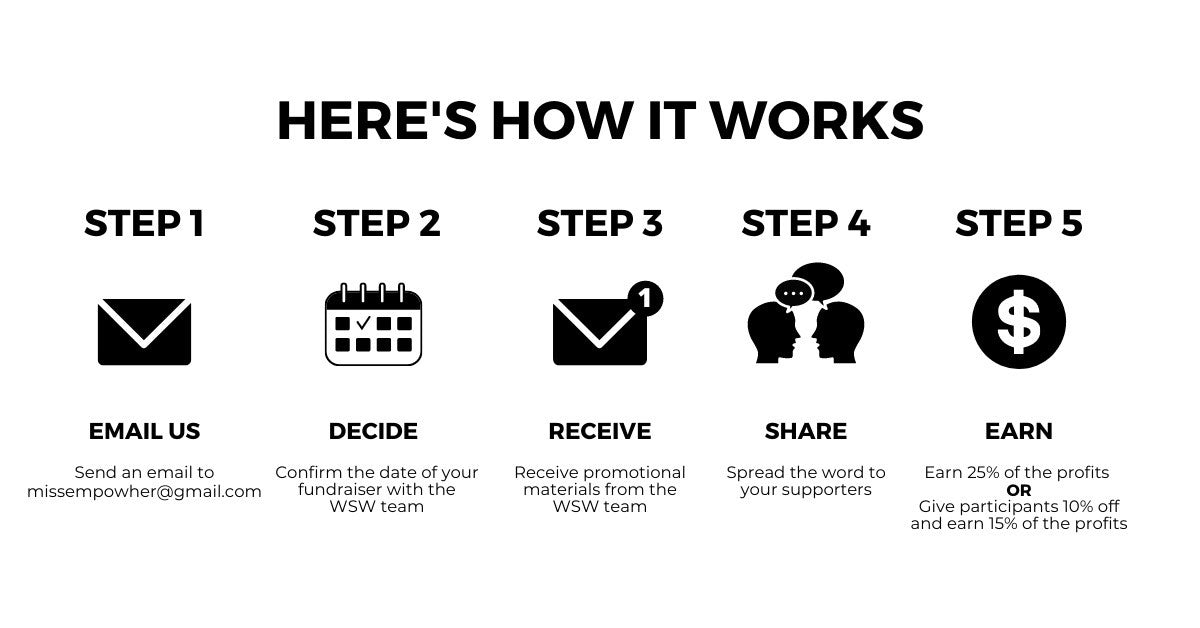 graphic depicting steps to fundraise; email us, decide, receive, share and earn