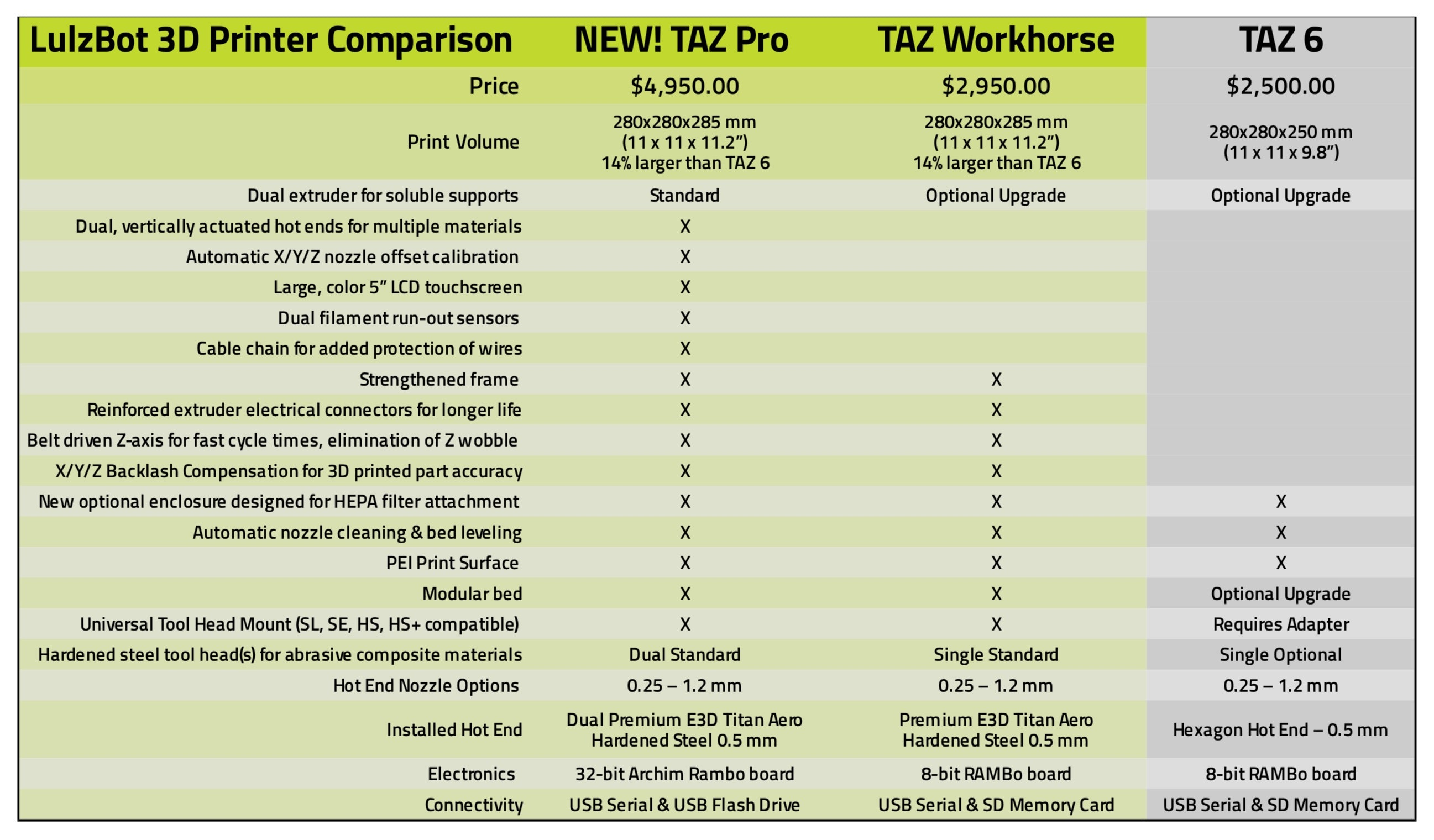 LulzBot 3D Printer Comparison Matrix
