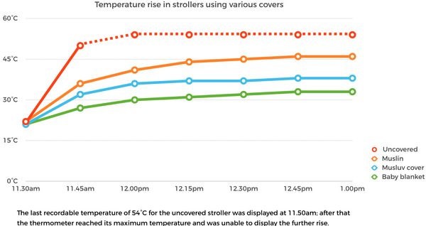 Graph showing stroller sun shade cover results