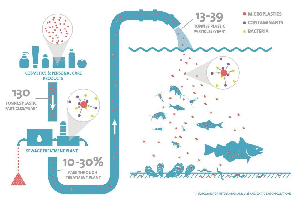 How microplastics get in to our oceans