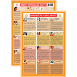Indian Gurus and Saints Mini Chart