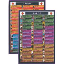 Tarot Mini Chart