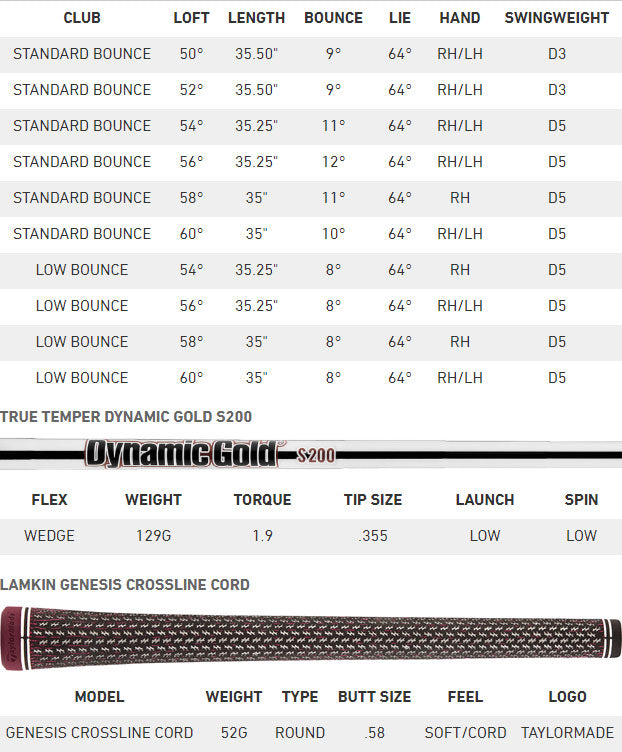 TaylorMade MG 2 Spec Chart