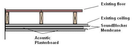 Basic Ceiling Soundproofing System