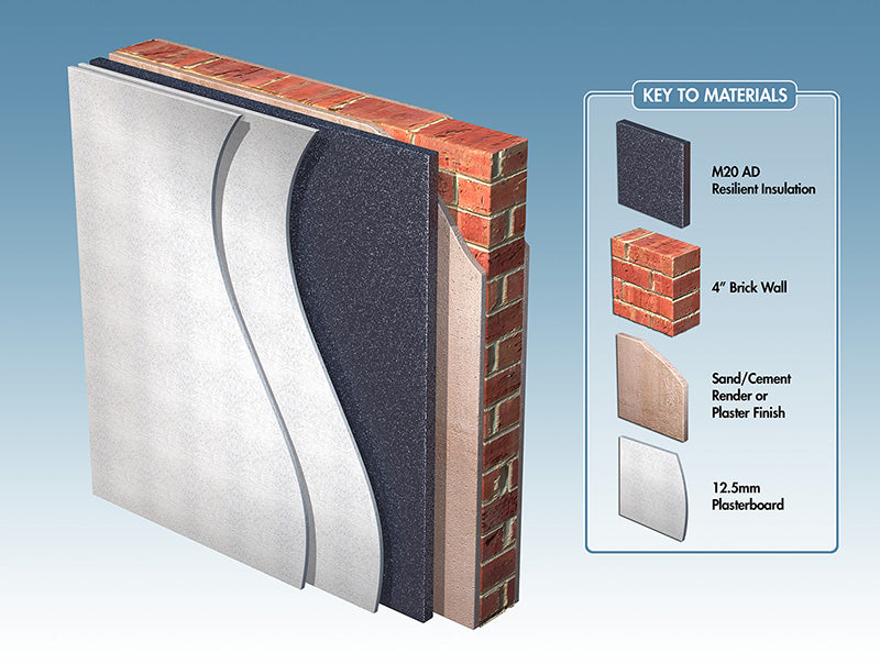 Basic Wall Soundproofing System