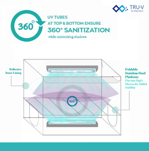 UVCare 360 | Large Volume UV Sanitizer (with 2 Tubes, Mesh Platform, Velcro) | Masks, Gloves, Cash, Mobile Phones, Shoes, Baby Products, Clothes, Groceries, Vegetables, Household Items | For Room, Home, Office Use