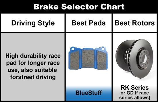 EBC 16-18 BMW M2 (F87) Bluestuff Rear Brake Pads - AUTOcouture Motoring - Brakes - EBC