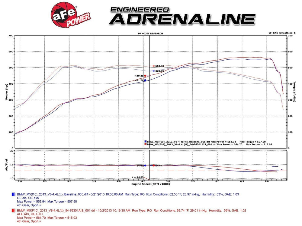 aFe Momentum PRO DRY S Intake System 12-14 BMW M5 (F10) V8 4.4L (tt) - AUTOcouture Motoring - Intake - aFe
