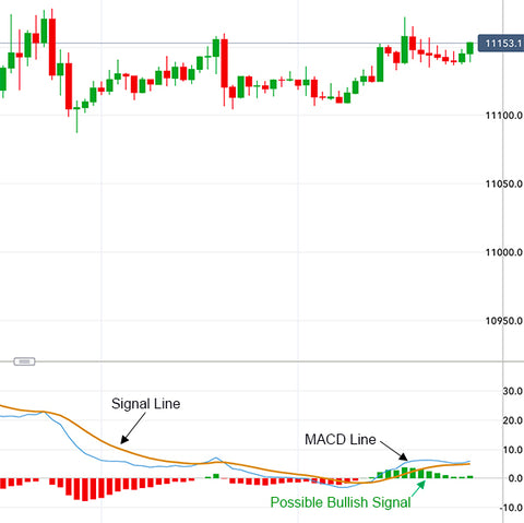 Moving Average Convergence Divergence (MACD