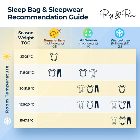 Sleep bag & sleepwear recommendation chart - TOG recommendations - 1.0 TOG 0.5 TOG 2.0 TOG 2.5 TOG - What should my baby wear with their sleep back sleep sack